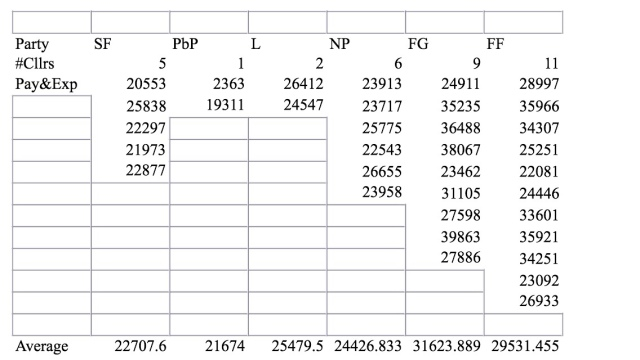 Table shows individual cllr pay & expense, averaged among number of councillors per party affiliation